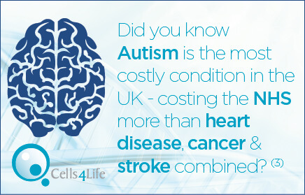 Autism costs the NHS more than heart disease, cancer and stroke combined.