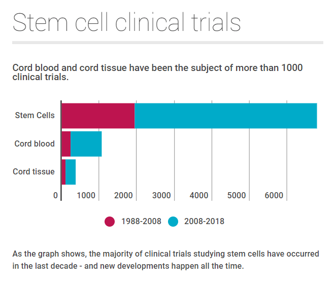 30 years of cord blood banking clinical trials